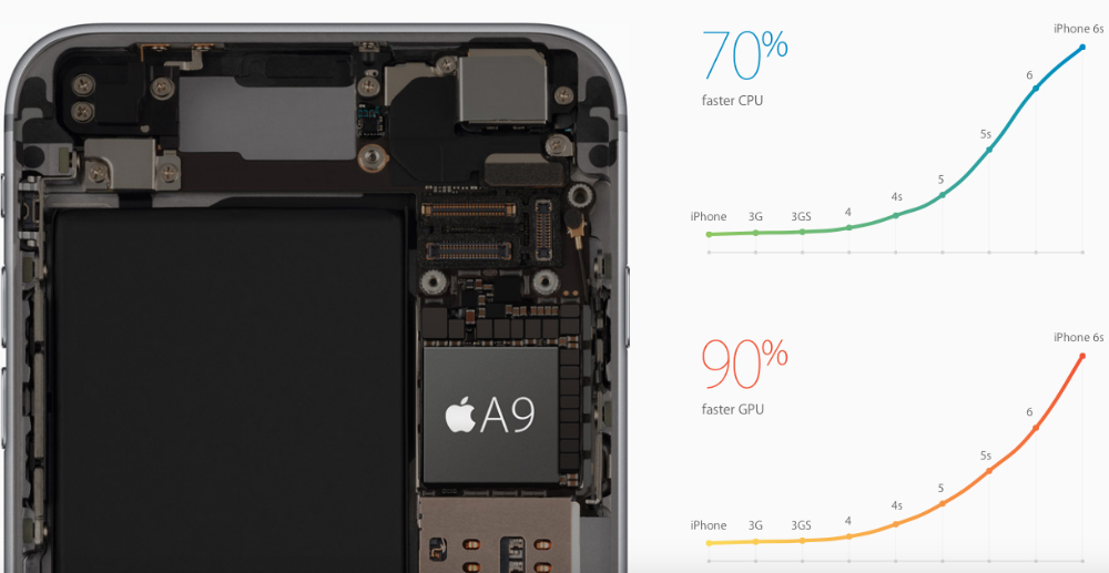 IPhone SE Vs 5S 6S Compare Price Specs Size And Other Features Of Apples Latest Smartphones
