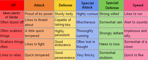 A Pokemon S Characteristics Can Tell Which Ivs Are The Best Photo Bulbapedia
