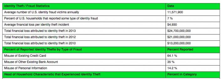 identity theft fraud statistics U.S. Department of Justice biocatch behavioral biometrics