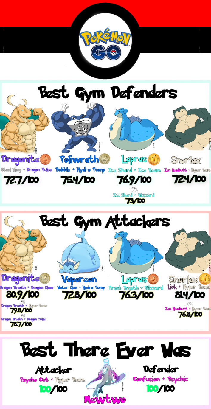 Pokémon Go' Gyms After The Nerfs: What's Still Top-Tier